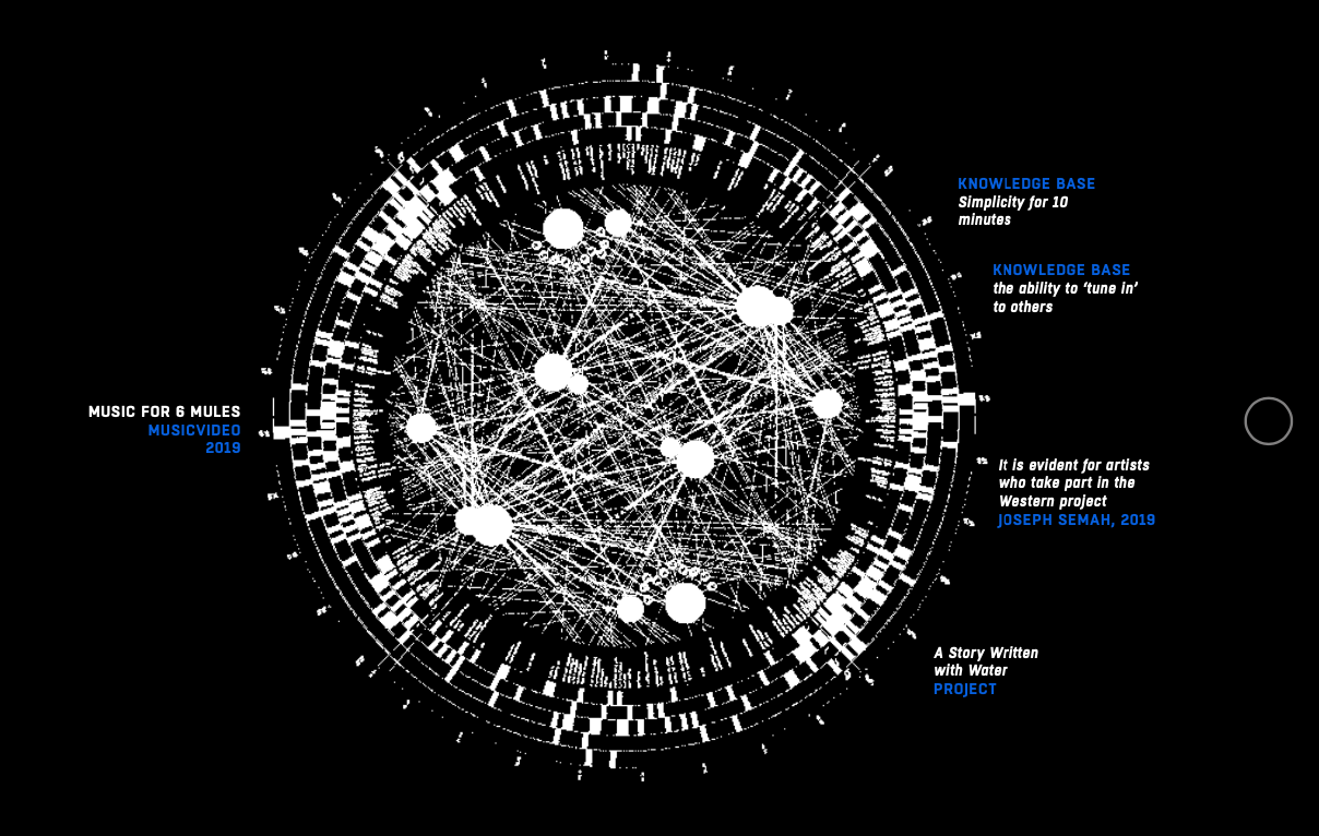 An expandable networked universe for the art of improvisation